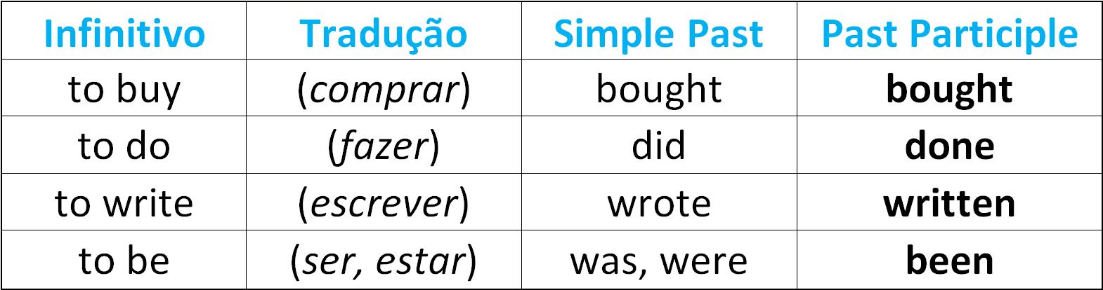 PAST PERFECT - o que é e como funciona esse passado em inglês? | Cursos de  Inglês